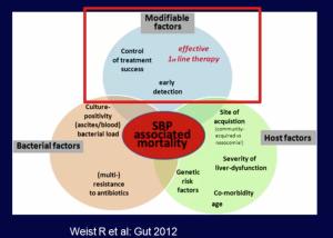 SBP associated Mortality