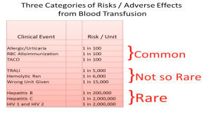 Blood Product Adverse Reactions