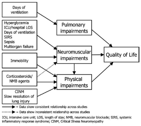 Desai SV et al, Crit Care Med, 2011
