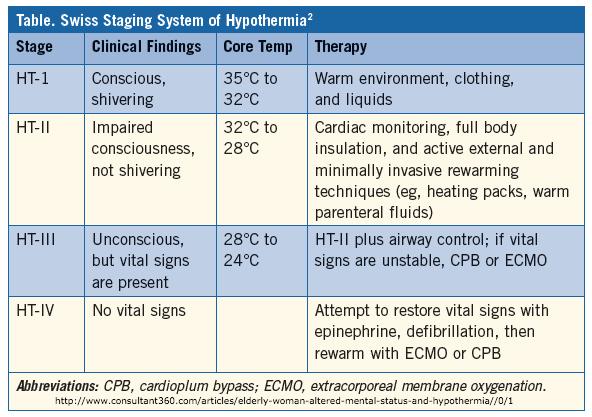 swiss-hypothermia